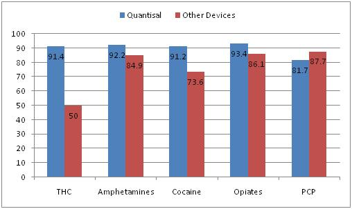 percent drug recovery from quantisal and other devices